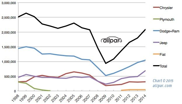 1998-2014 chrysler sales