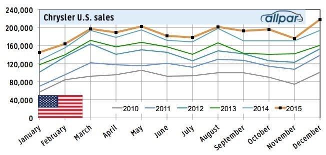 2015 US sales