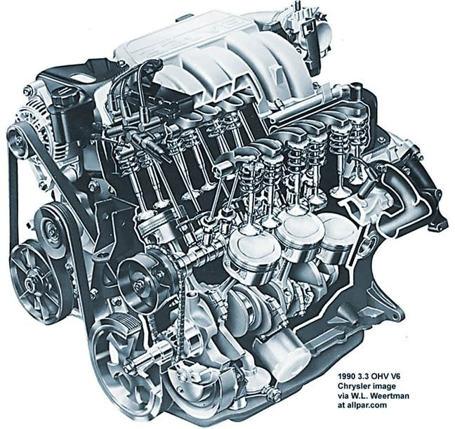 Chrysler dodge and plymouth 3 3 and 3 8 liter v 6 engines