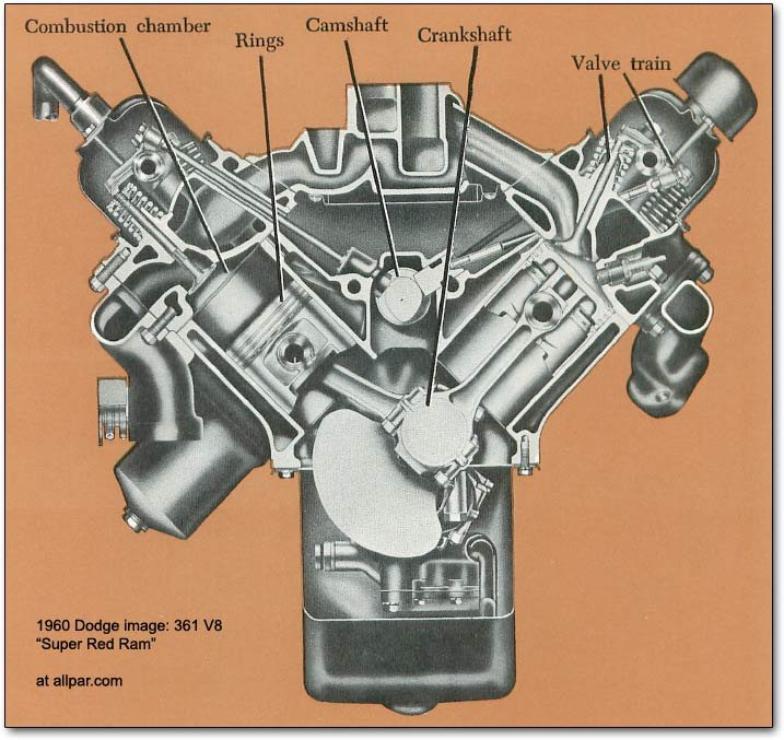 the mopar chrysler dodge plymouth b series v engines  361 v8 engine