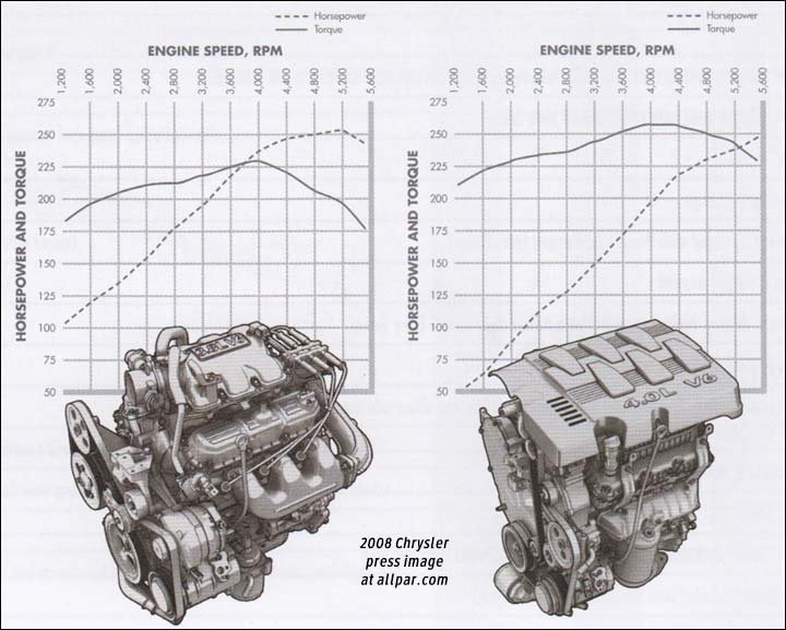 Chrysler Town And Country Exhaust Diagram - Atkinsjewelry