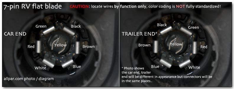 Pin Rev on 4 wire trailer wiring color code