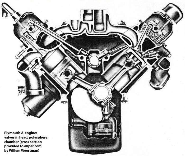 a series chrysler small block v8 engines 277 301 303 313 318 a engine cross section