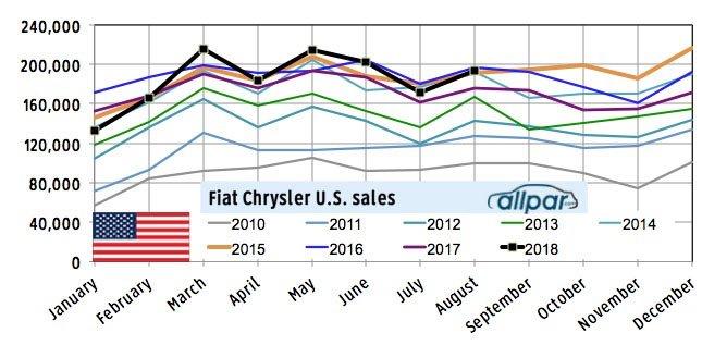 august FCA sales