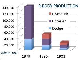 production by year