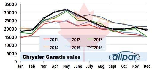 canada sales 2016