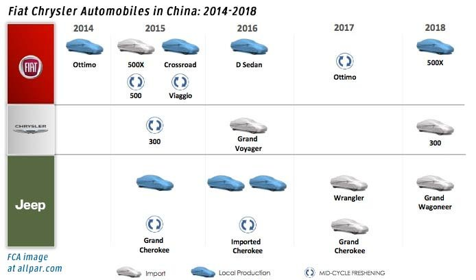 FCA china five year plan
