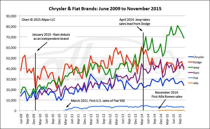 Chrysler-78mos-Brands-Web