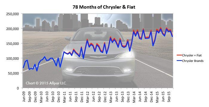 Chrysler-78mos-Web