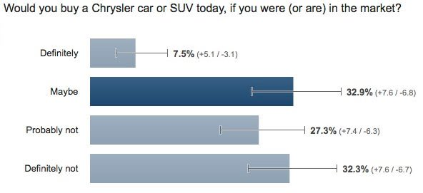 Chrysler survey