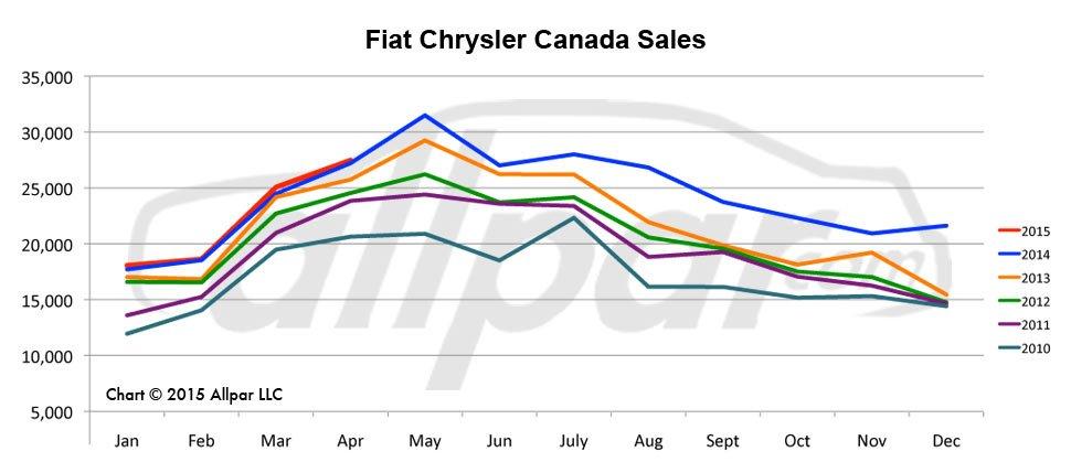 Chrysler-Canada-Chart-0415-Web
