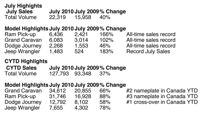 Chrysler Canada Sales Highlight July 2010