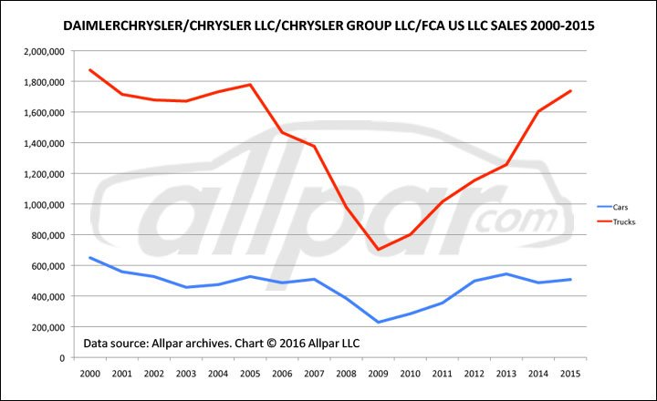 Chrysler-Car-Truck-Sales-Web