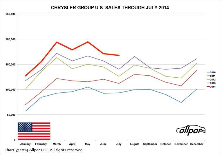 Chrysler-Chart-0714