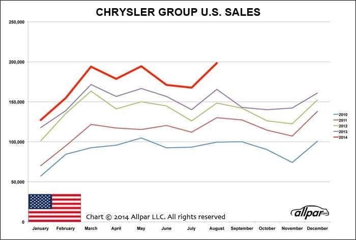 Chrysler-Chart-0814