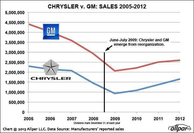 Chrysler-GM-Sales-Web