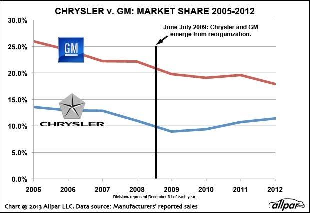 Chrysler-GM-Share-Web