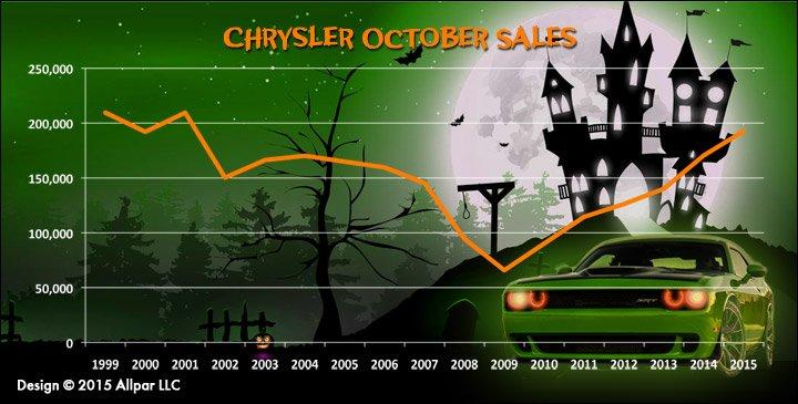 Chrysler-October-Sales-Web