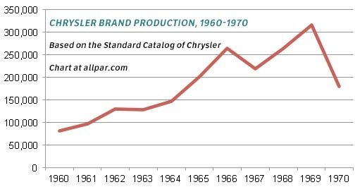 chyrlser production 1960-1970