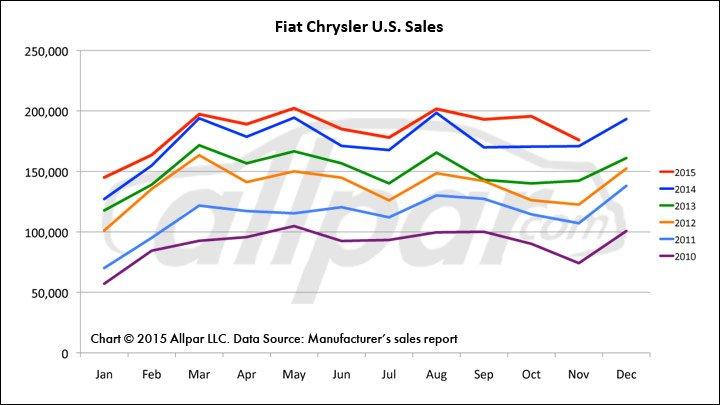 Chrysler-Sales-1115-Web