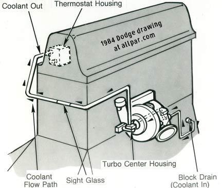 mopar (chrysler, dodge, plymouth) 2 2 turbo engines mild to hot powerLocation Further Fwd Transmission Diagram Additionally Dodge Spirit #14