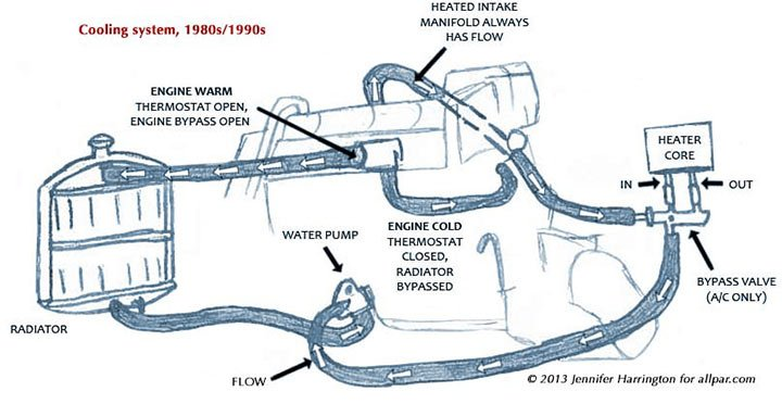 cooling-system-operation Ram Hemi Engine Block Diagram on