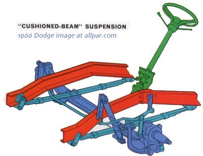 cushioned suspension