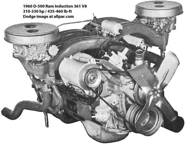 The Mopar (Chrysler, Dodge, Plymouth) B series V8 engines
