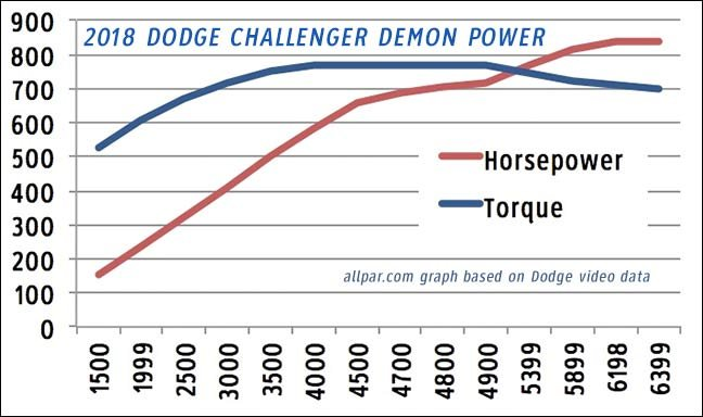 Dodge Challenger Demon power curve