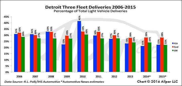 Detroit3-2006-2015