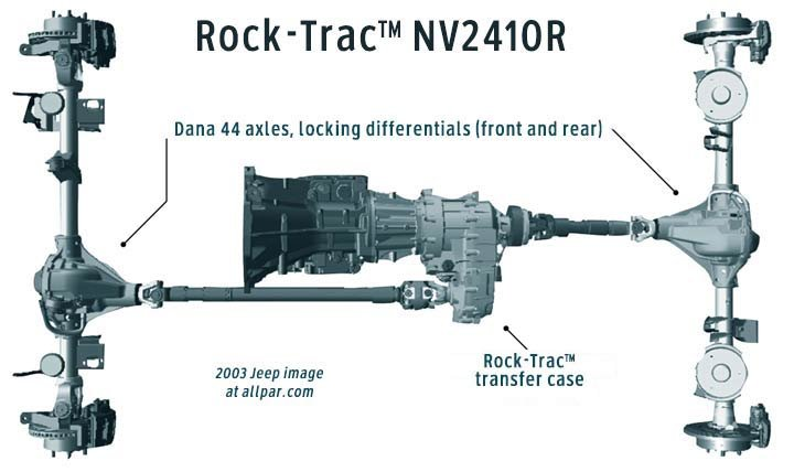 rock-trac transfer case