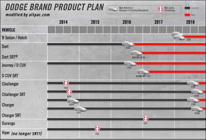 The 2014 Chrysler Five Year Plan