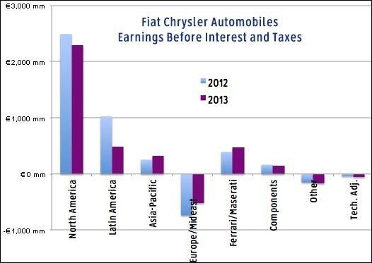2013 EBIT (profits)