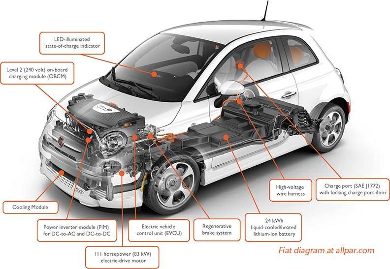 The Fiat 500e Electrified Fiat 500 Production Car Allpar Forums