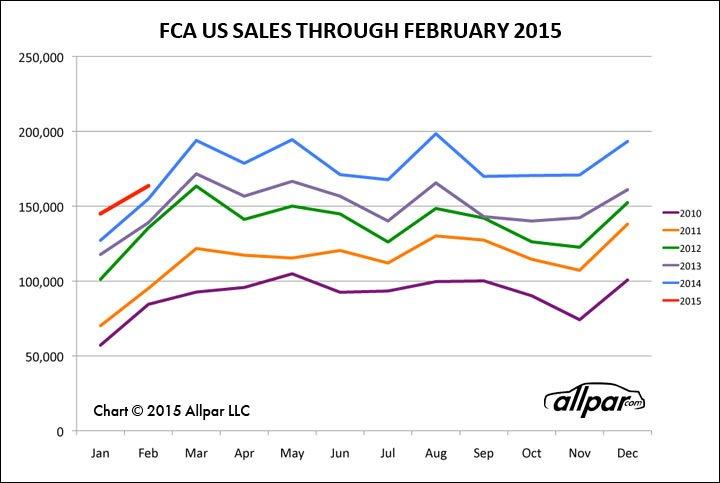 FCA-0215-Chart-Web