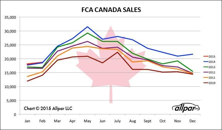 FCA-Canada-Chart-Feb-Web