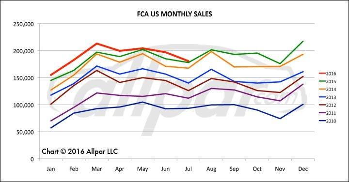 FCA-Chart-0716-Web