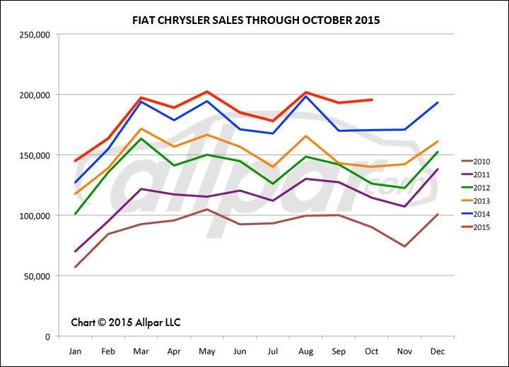 FCA-Chart-October-Web