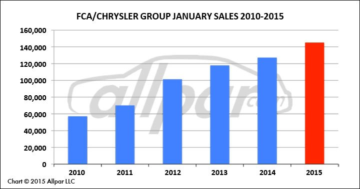 FCA-January-Chart-Web