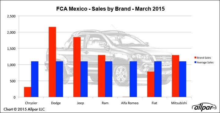 FCA-Mexico-BrandChart-0315