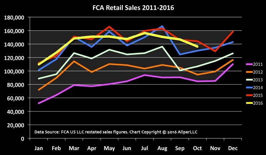 fca-retail-2011-2016-web