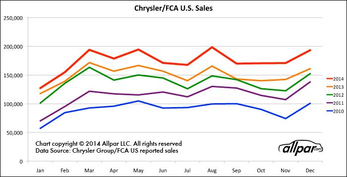 Chrysler sales for calendar year 2014