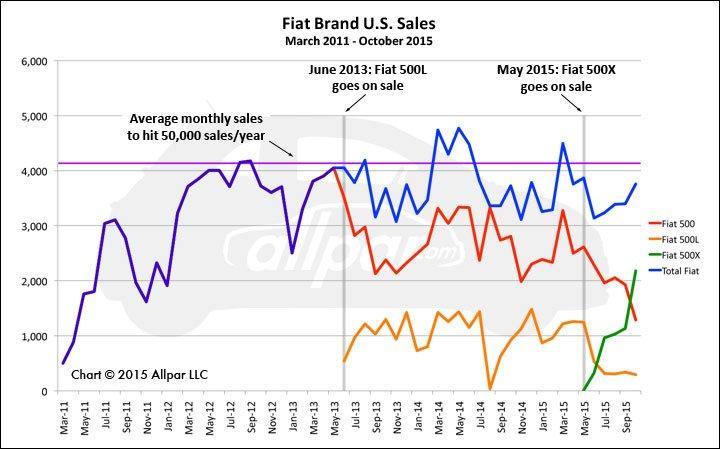Fiat-Sales-Chart-Web