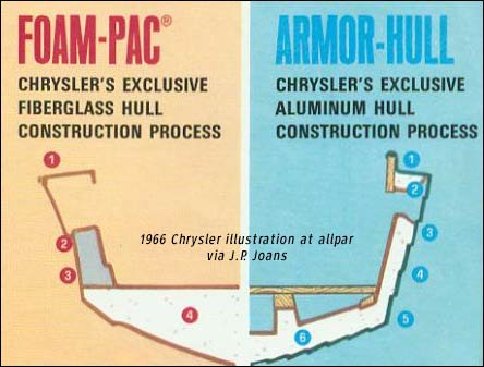 chrysler marine chrysler on waterlonestar had used a process called foam pac on most of their fiberglass boats, both riveting and sealing deck and hull sections; coating surfaces with