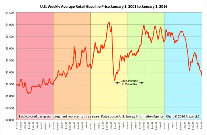 Gasoline-Prices-2001-2016-Web