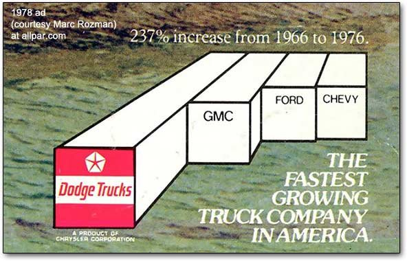 dodge trucks growth