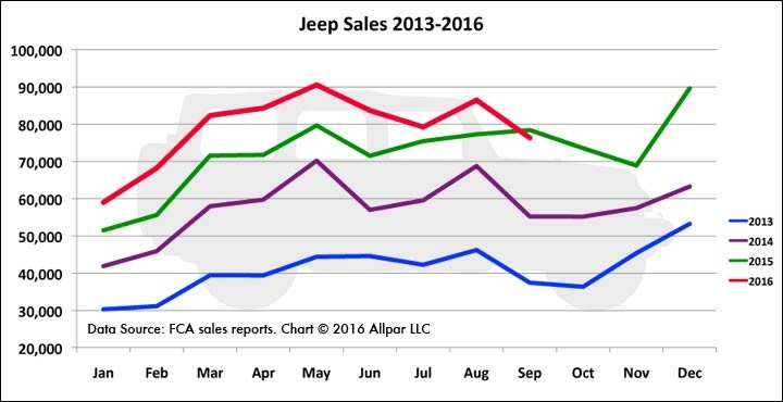 jeep-sales-2013-2016-web