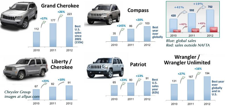 2012 Jeep record sales