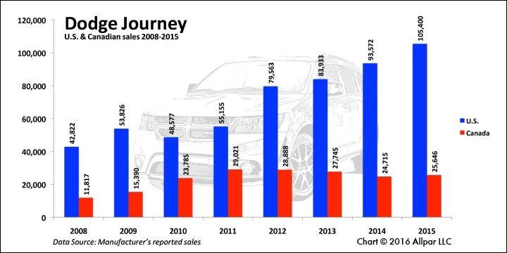 Journey-Sales-Chart-Web