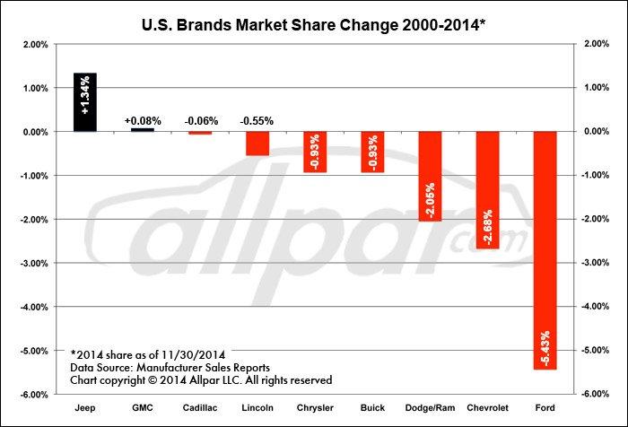 Market-Share-Change-Web